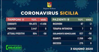 Coronavirus. in Sicilia zero contagi e zero vittime nelle ultime 24 ore. Gli attuali positivi scendono a 904